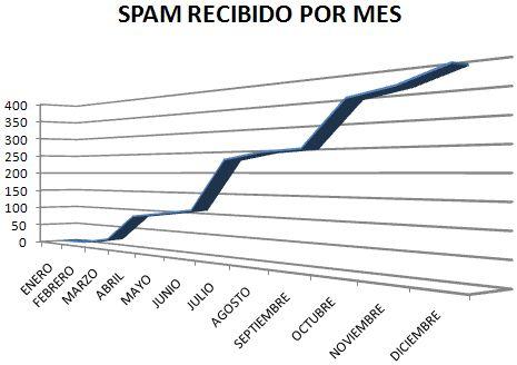 El spam, esa gran lacra de las comunicaciones actuales