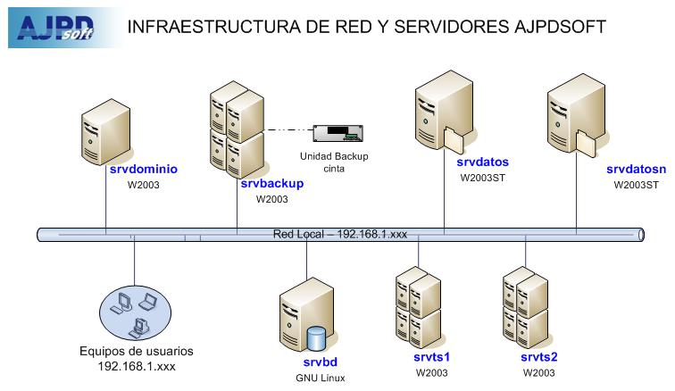 Sustitución servidor almacenamiento en producción siendo controlador de dominio