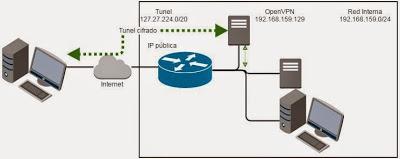Cómo crear una conexión VPN gratis con OpenVPN Access Server sin usar hardware