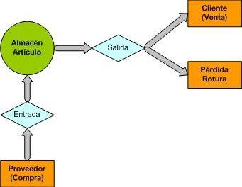 Cómo programar control de stock (existencias) de artículos paso a paso