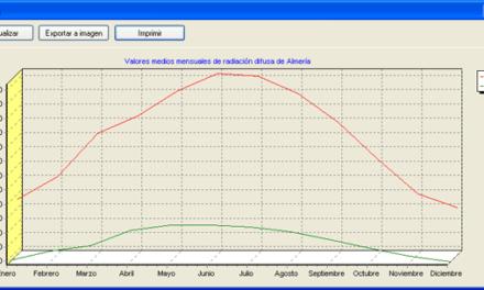 AjpdSoft Cálculo de los parámetros de radiación