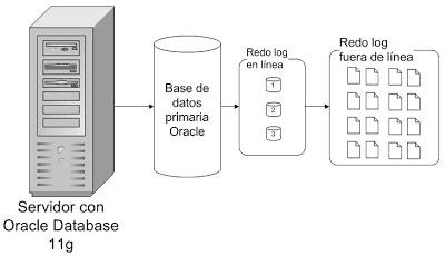 Activar modo ARCHIVELOG en Oracle Database 11g R2