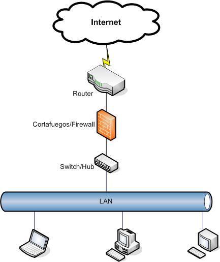 Implantación Firewall DFL-200 en LAN con conexión a Internet mediante router